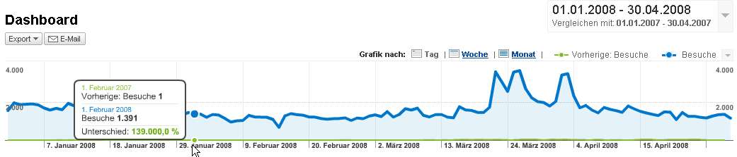 Google-Analytics-Spielereien